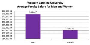 Western Carolina University GENDER EQUALITY SALARY SURVEY