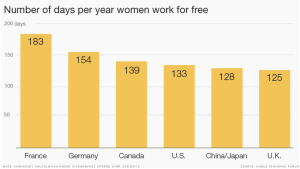 A graph from the CNN article breaks down the number of days women work for free each year in six countries.