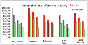 Herzog's graph illustrates the differences in salary between departments at WCU.