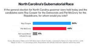McCrory Cooper Poll