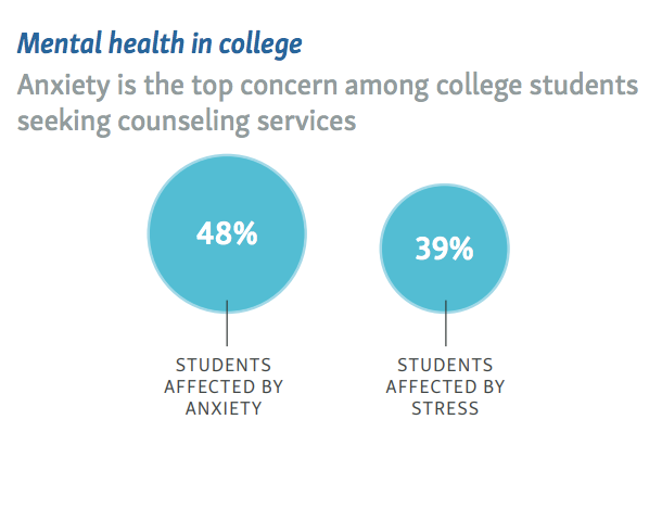 College students and mental health: an outlook